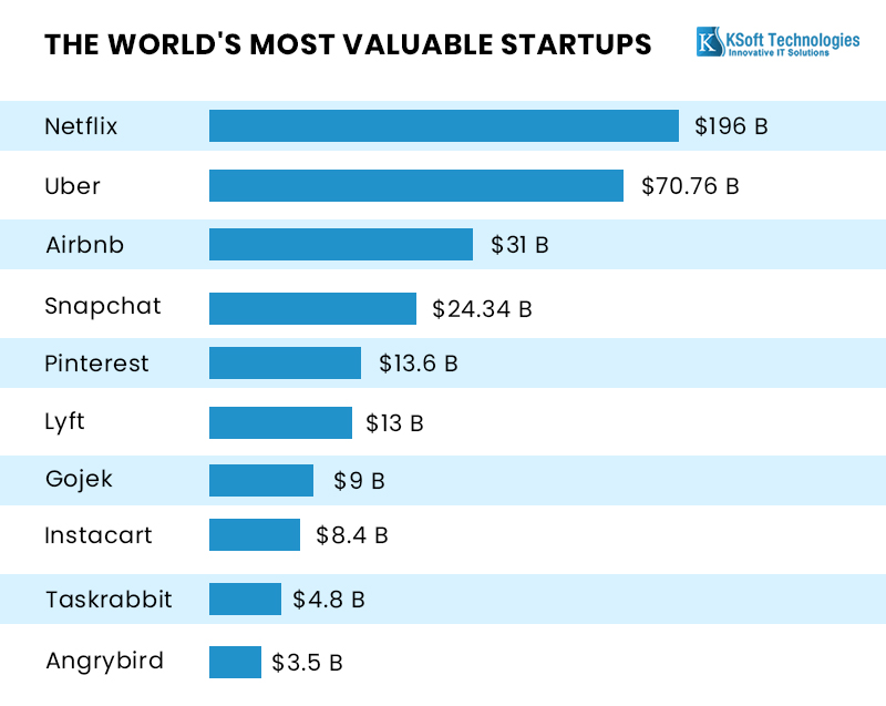 list-of-startups